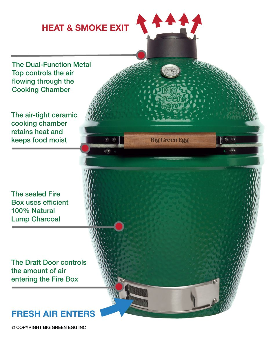Image result for big green egg how it works